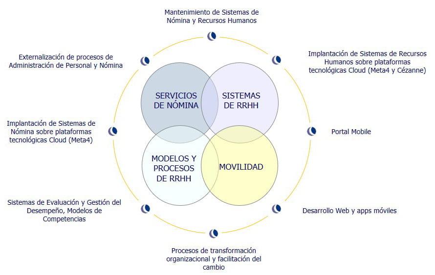 Modelos y Procesos de Recursos Humanos de equilibrha